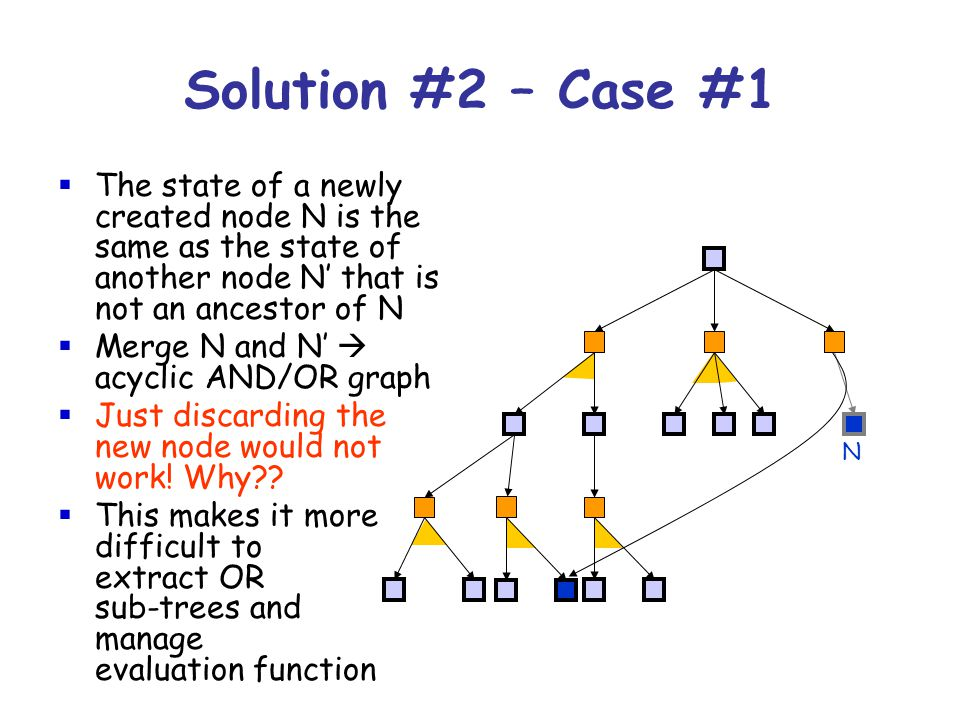 N Solution #2 – Case #1  The state of a newly created node N is the same as the state of another node N' that is not an ancestor of N  Merge N and N'  acyclic AND/OR graph  Just discarding the new node would not work.