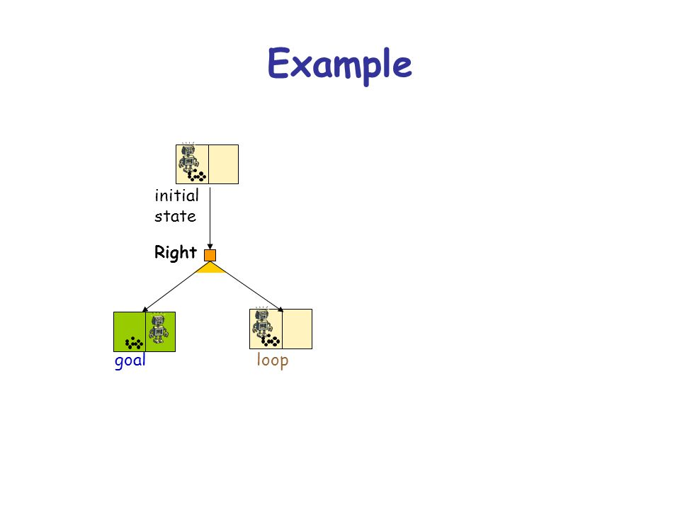 Example Right loop initial state goal