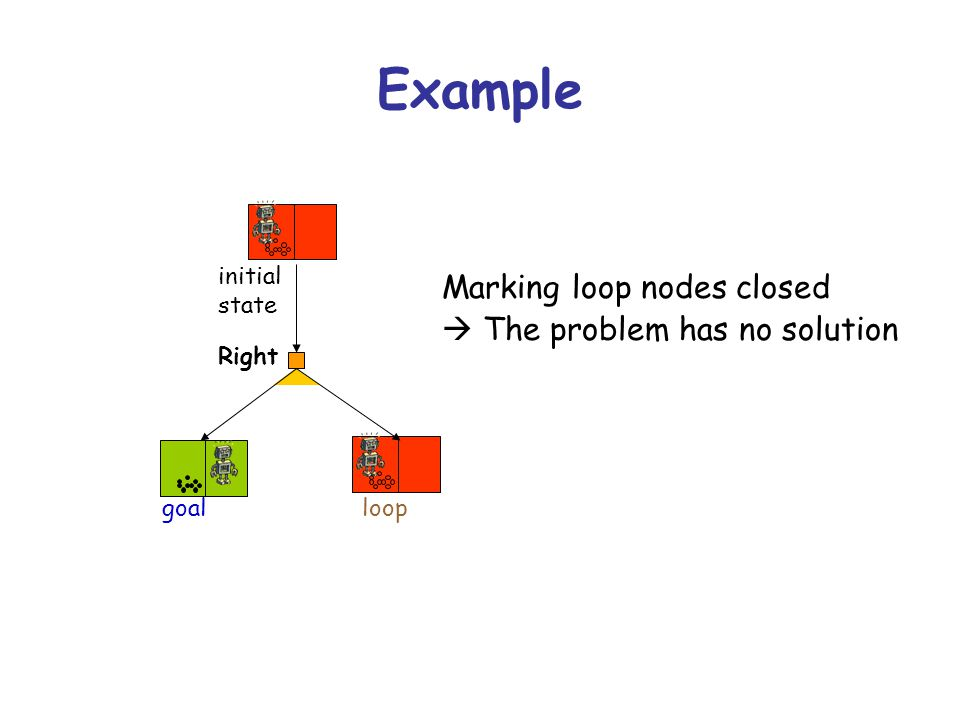 Example Right loop initial state goal Marking loop nodes closed  The problem has no solution