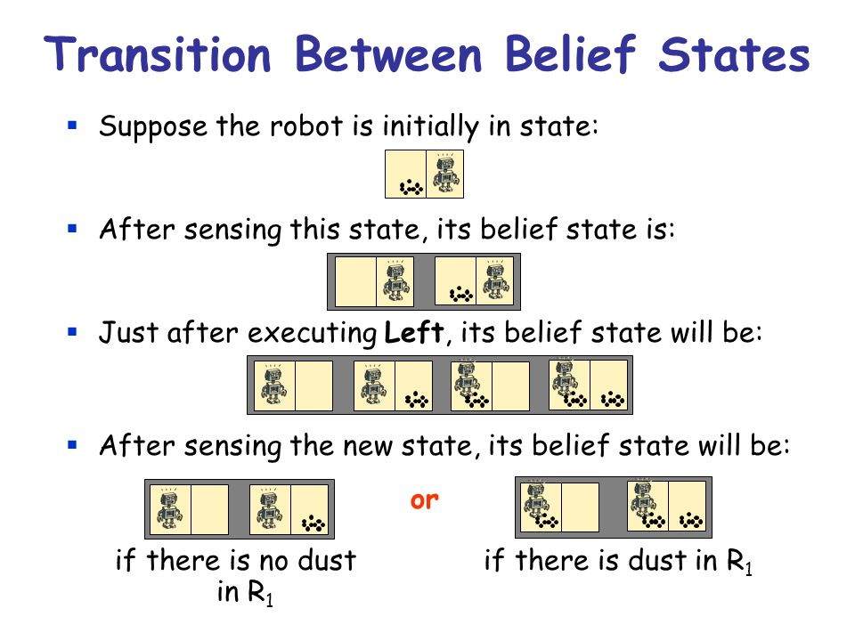 Transition Between Belief States  Suppose the robot is initially in state:  After sensing this state, its belief state is:  Just after executing Left, its belief state will be:  After sensing the new state, its belief state will be: or if there is no dust if there is dust in R 1 in R 1