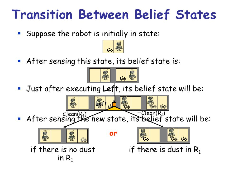 Transition Between Belief States  Suppose the robot is initially in state:  After sensing this state, its belief state is:  Just after executing Left, its belief state will be:  After sensing the new state, its belief state will be: or if there is no dust if there is dust in R 1 in R 1 Left Clean(R 1 )  Clean(R 1 )
