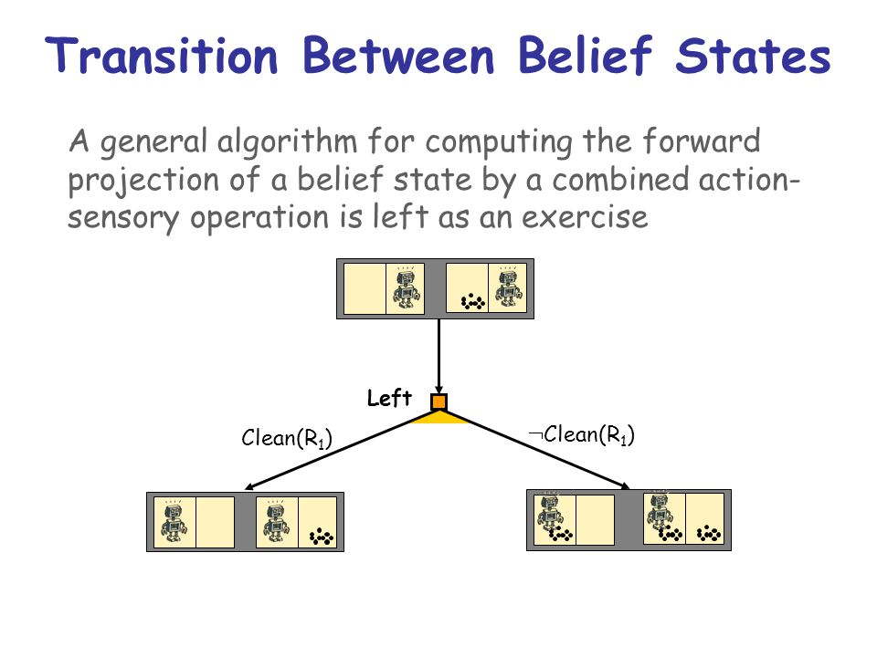 Transition Between Belief States Left A general algorithm for computing the forward projection of a belief state by a combined action- sensory operation is left as an exercise Clean(R 1 )  Clean(R 1 )