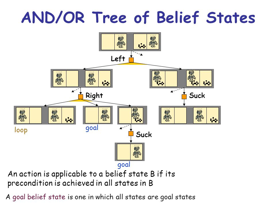 AND/OR Tree of Belief States Left Suck goal A goal belief state is one in which all states are goal states An action is applicable to a belief state B if its precondition is achieved in all states in B Right loop goal