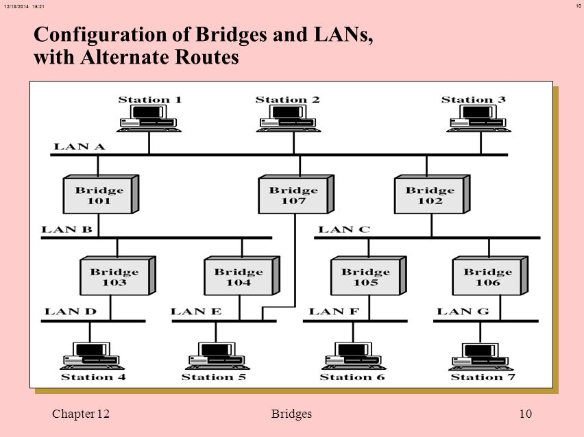 10 12/18/2014 15:21 Chapter 12Bridges10 Configuration of Bridges and LANs, with Alternate Routes