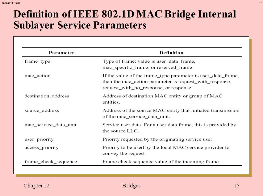 15 12/18/2014 15:21 Chapter 12Bridges15 Definition of IEEE 802.1D MAC Bridge Internal Sublayer Service Parameters