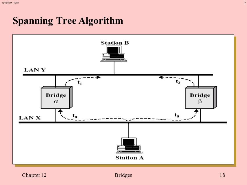 18 12/18/2014 15:21 Chapter 12Bridges18 Spanning Tree Algorithm