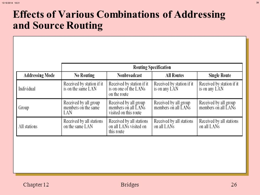 26 12/18/2014 15:21 Chapter 12Bridges26 Effects of Various Combinations of Addressing and Source Routing