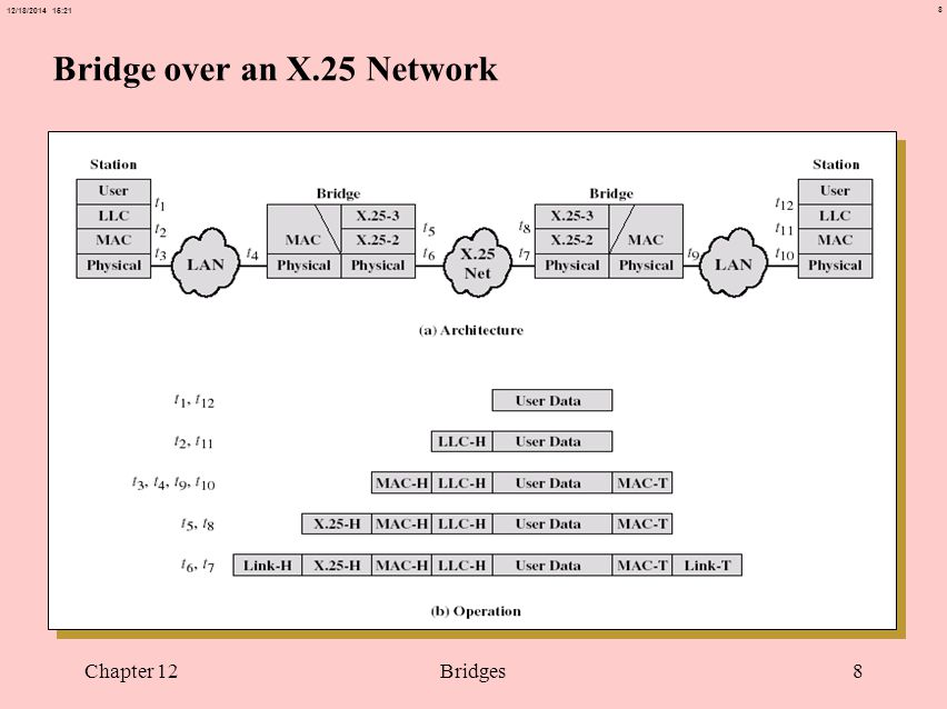 8 12/18/2014 15:21 Chapter 12Bridges8 Bridge over an X.25 Network