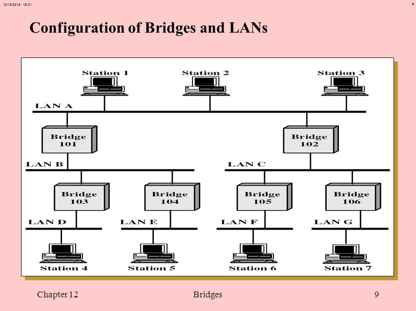 9 12/18/2014 15:21 Chapter 12Bridges9 Configuration of Bridges and LANs