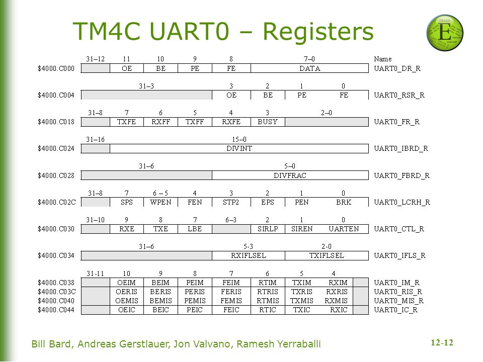 12-12 Bill Bard, Andreas Gerstlauer, Jon Valvano, Ramesh Yerraballi TM4C UART0 – Registers