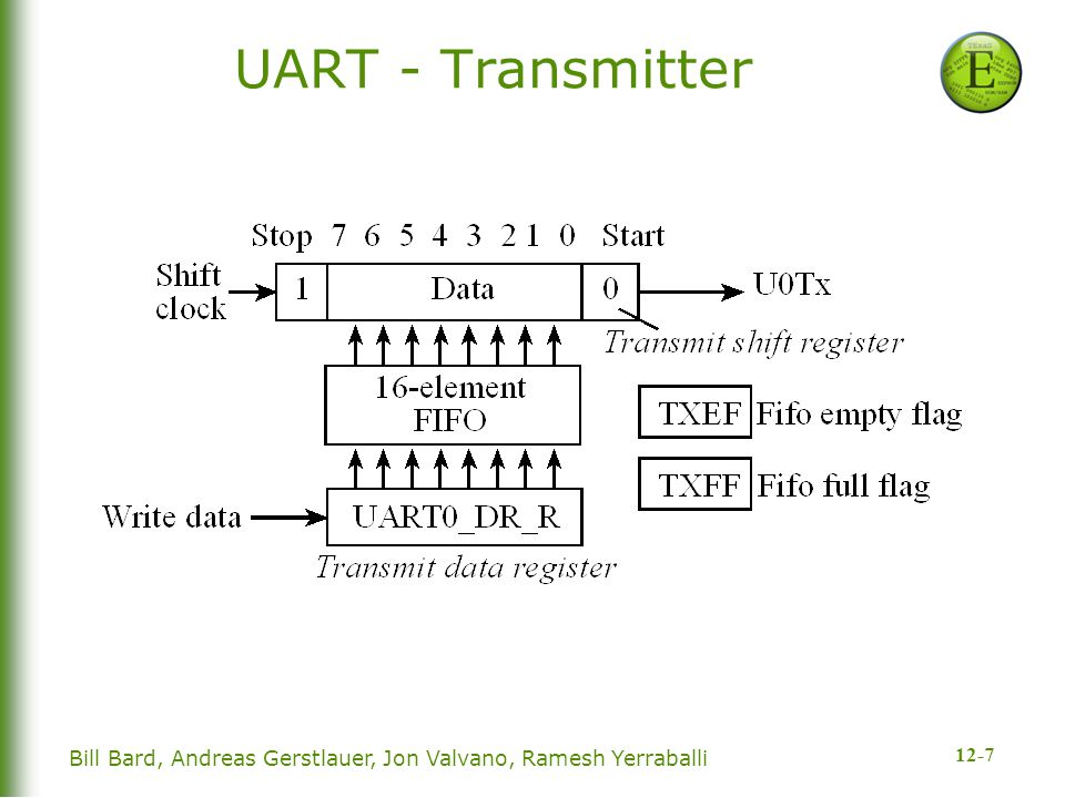 12-8 Bill Bard, Andreas Gerstlauer, Jon Valvano, Ramesh Yerraballi UART - Transmitter  Tx Operation  Data written to UART0_DR_R opasses through 16-element FIFO opermits small amount of data rate matching between processor and UART  Shift clock is generated from 16x clock opermits differences in Tx and Rx clocks to be reconciled