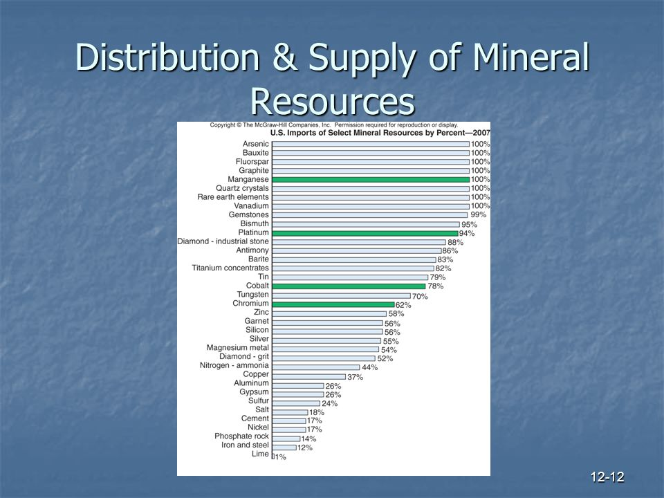 12-12 Distribution & Supply of Mineral Resources