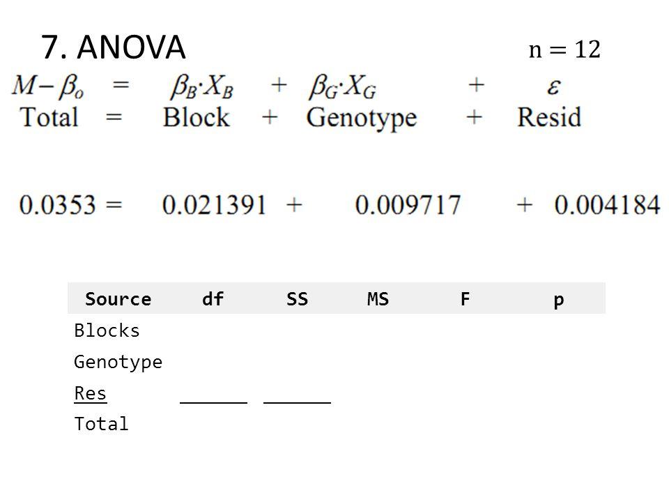 7. ANOVA n = 12 SourcedfSSMSFp Blocks Genotype Res______ Total