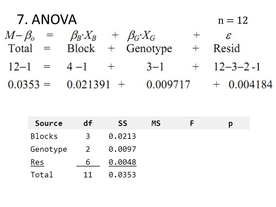 7. ANOVA n = 12 SourcedfSSMSFp Blocks30.0213 Genotype20.0097 Res__6__0.0048 Total110.0353