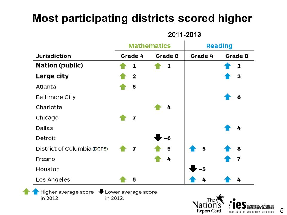 Nine participating districts scored higher than the large city average 2013 6