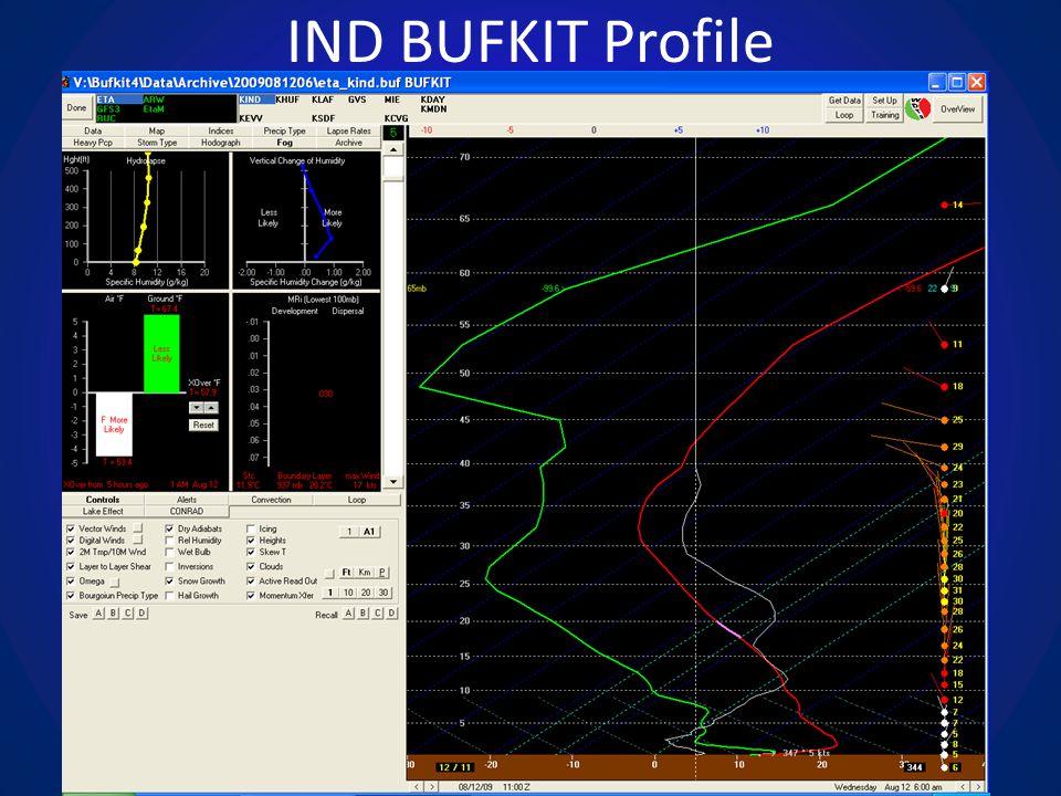 IND BUFKIT Profile