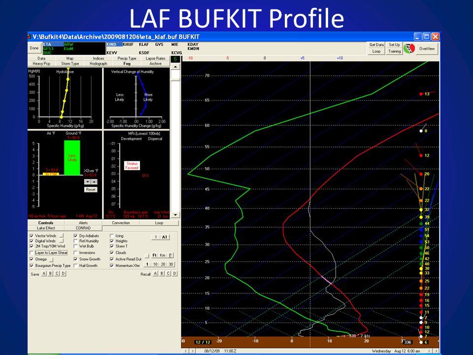 LAF BUFKIT Profile
