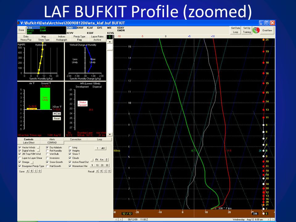 LAF BUFKIT Profile (zoomed)