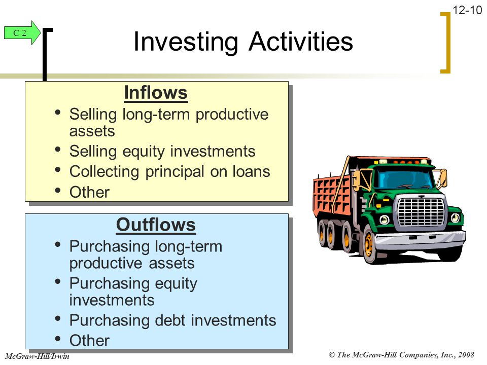 © The McGraw-Hill Companies, Inc., 2008 McGraw-Hill/Irwin 12-10 Outflows Purchasing long-term productive assets Purchasing equity investments Purchasi