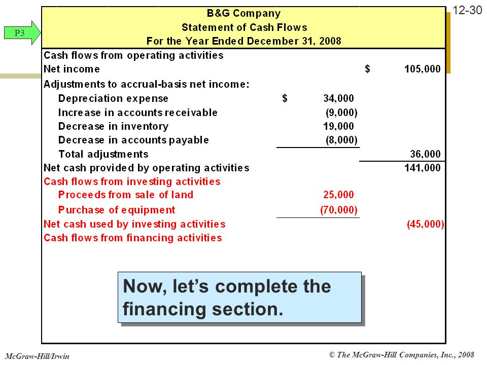 © The McGraw-Hill Companies, Inc., 2008 McGraw-Hill/Irwin 12-30 Now, let's complete the financing section. P3