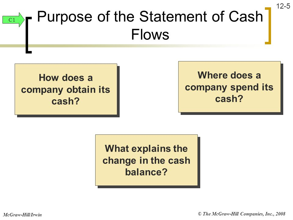 © The McGraw-Hill Companies, Inc., 2008 McGraw-Hill/Irwin 12-5 How does a company obtain its cash? Where does a company spend its cash? What explains