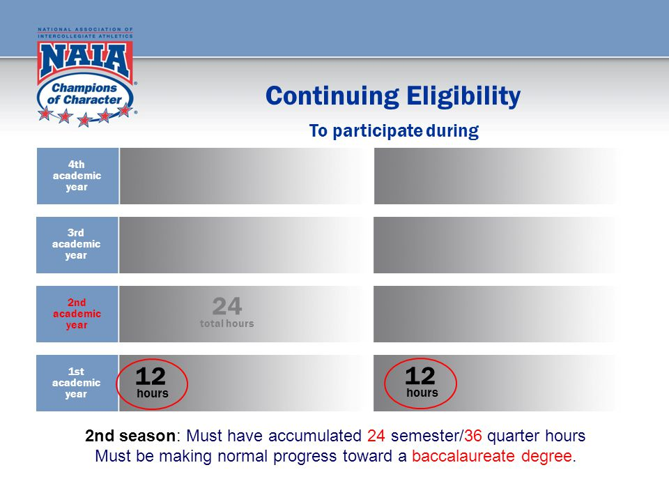 Continuing Eligibility 12 hours 12 hours To participate during 2nd season: Must have accumulated 24 semester/36 quarter hours Must be making normal progress toward a baccalaureate degree.