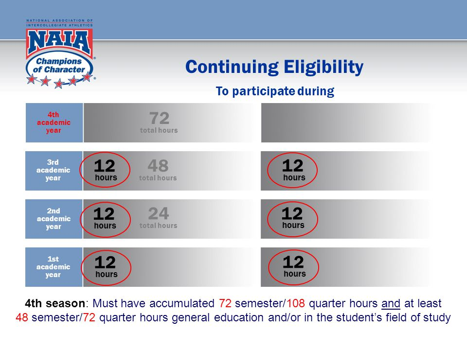 Continuing Eligibility 12 hours 12 hours 12 hours 12 hours 12 hours 12 hours To participate during 4th season: Must have accumulated 72 semester/108 quarter hours and at least 48 semester/72 quarter hours general education and/or in the student's field of study 24 total hours 48 total hours 72 total hours 1st academic year 2nd academic year 3rd academic year 4th academic year
