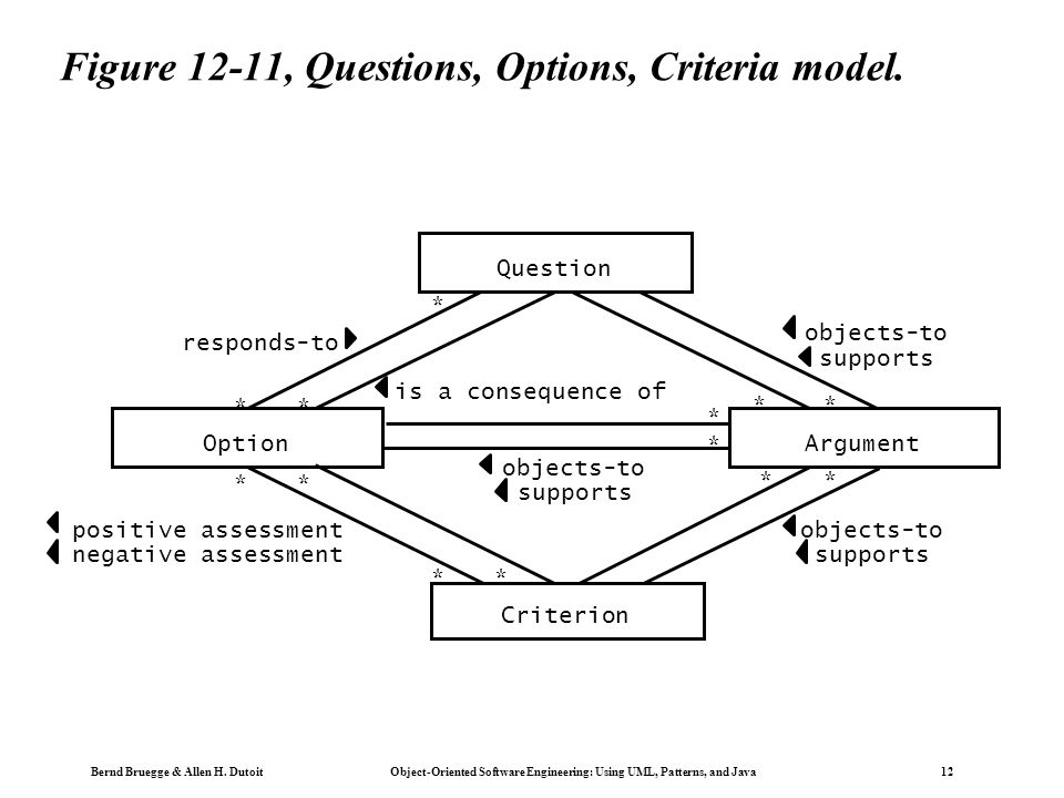 Bernd Bruegge & Allen H. Dutoit Object-Oriented Software Engineering: Using UML, Patterns, and Java 12 Figure 12-11, Questions, Options, Criteria mode