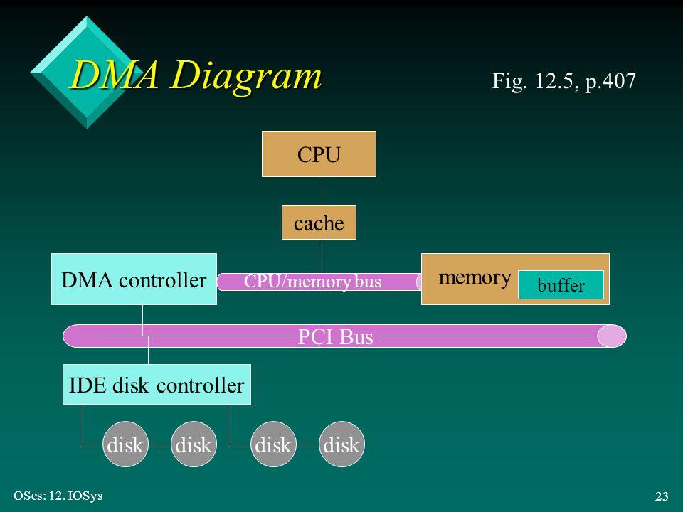 OSes: 12. IOSys 23 DMA Diagram Fig. 12.5, p.407 disk CPU cache CPU/memory bus DMA controller memory buffer IDE disk controller PCI Bus