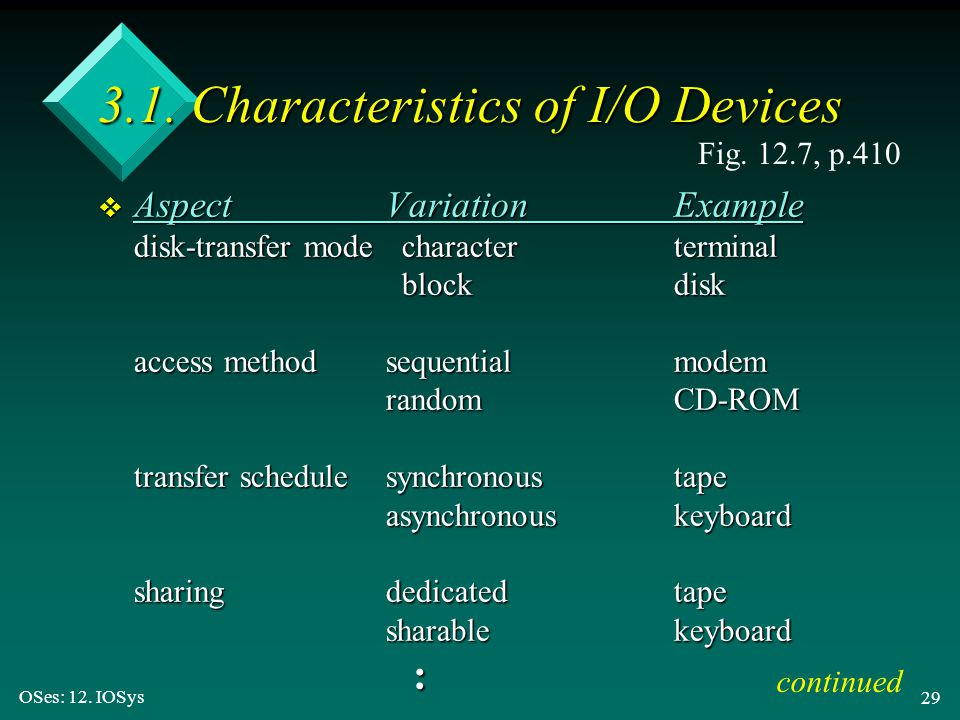OSes: 12. IOSys 29 3.1. Characteristics of I/O Devices v AspectVariationExample disk-transfer mode characterterminal blockdisk access methodsequential