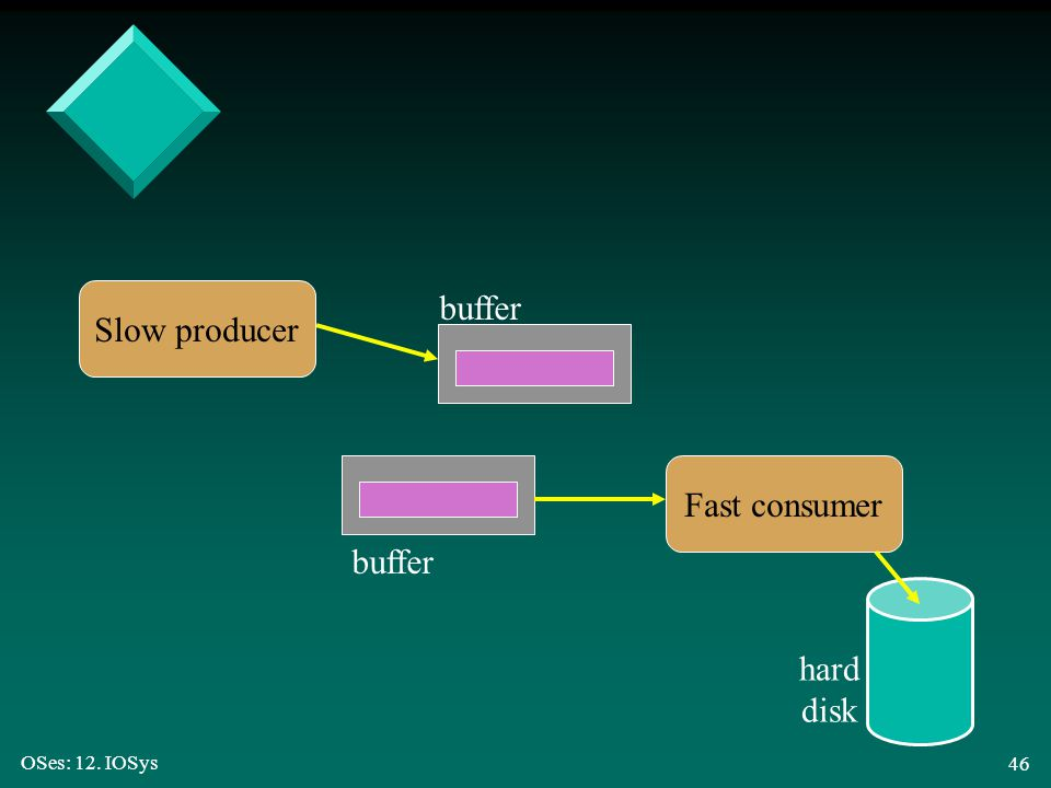 OSes: 12. IOSys 46 Slow producer Fast consumer buffer hard disk