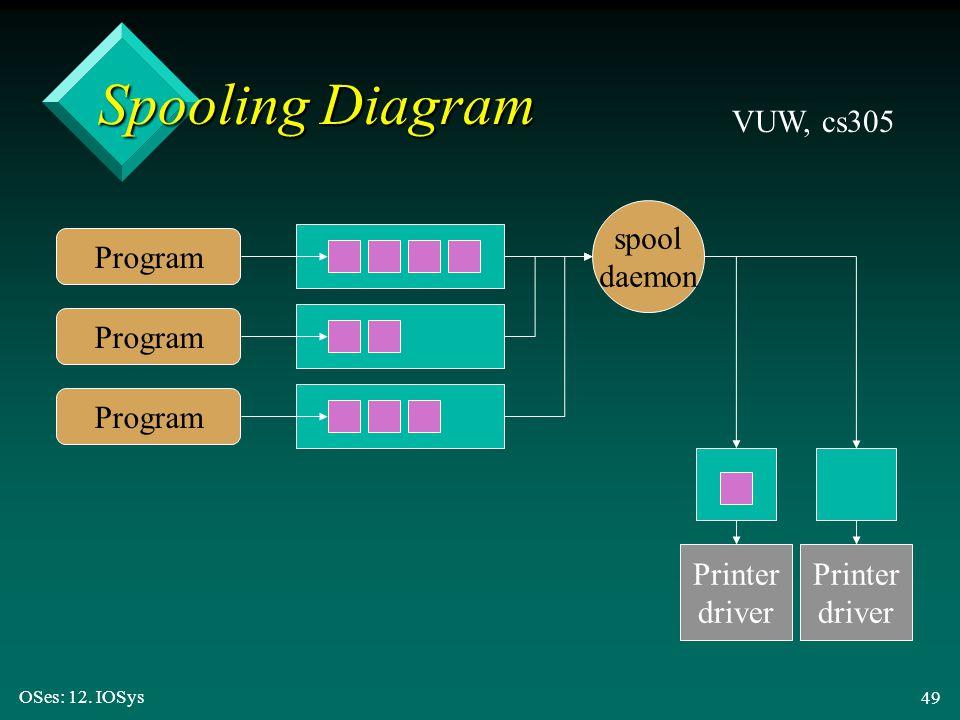 OSes: 12. IOSys 49 Spooling Diagram VUW, cs305 Program Printer driver spool daemon Printer driver