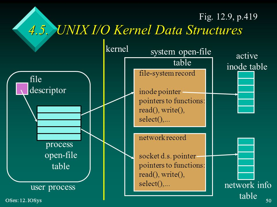 OSes: 12. IOSys 50 4.5. UNIX I/O Kernel Data Structures Fig. 12.9, p.419 file-system record inode pointer pointers to functions: read(), write(), sele