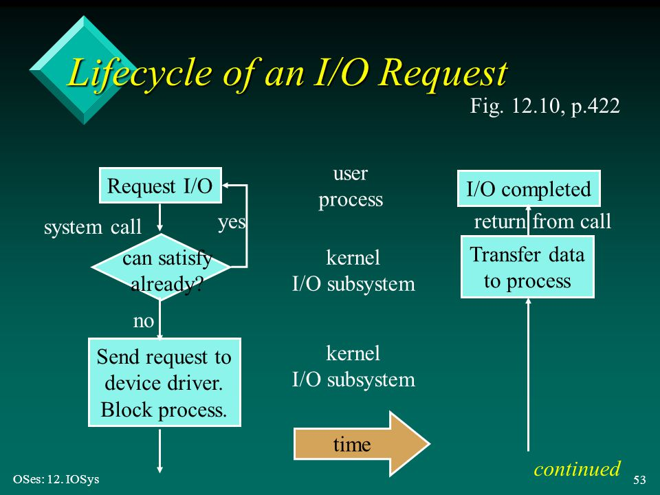 OSes: 12. IOSys 53 Lifecycle of an I/O Request Fig. 12.10, p.422 Request I/O can satisfy already? Send request to device driver. Block process. system