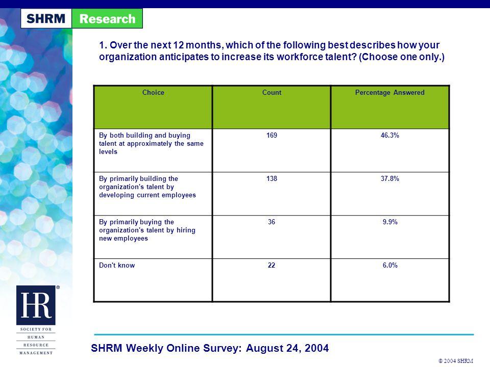 © 2004 SHRM SHRM Weekly Online Survey: August 24, 2004 2.