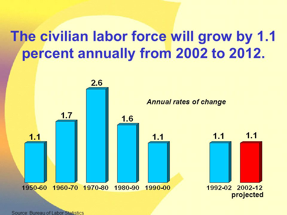 The civilian labor force will grow by 1.1 percent annually from 2002 to 2012. Annual rates of change projected Source: Bureau of Labor Statistics