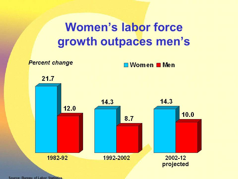 Women's labor force growth outpaces men's Percent change Source: Bureau of Labor Statistics projected