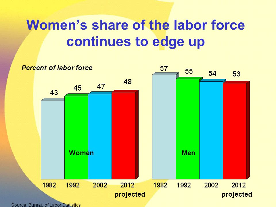 Women's share of the labor force continues to edge up WomenMen Source: Bureau of Labor Statistics Percent of labor force projected