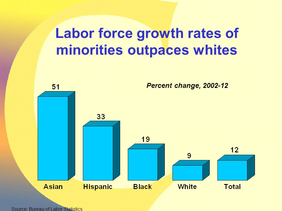 Labor force growth rates of minorities outpaces whites Percent change, 2002-12 Source: Bureau of Labor Statistics