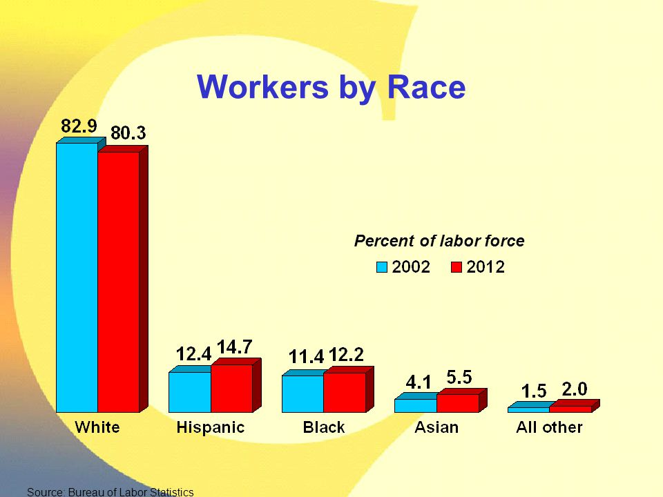 Workers by Race Source: Bureau of Labor Statistics Percent of labor force