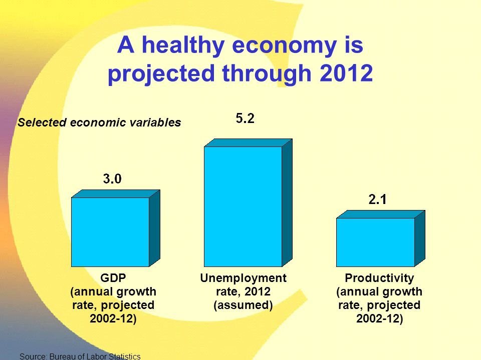 A healthy economy is projected through 2012 Source: Bureau of Labor Statistics Selected economic variables GDP (annual growth rate, projected 2002-12)