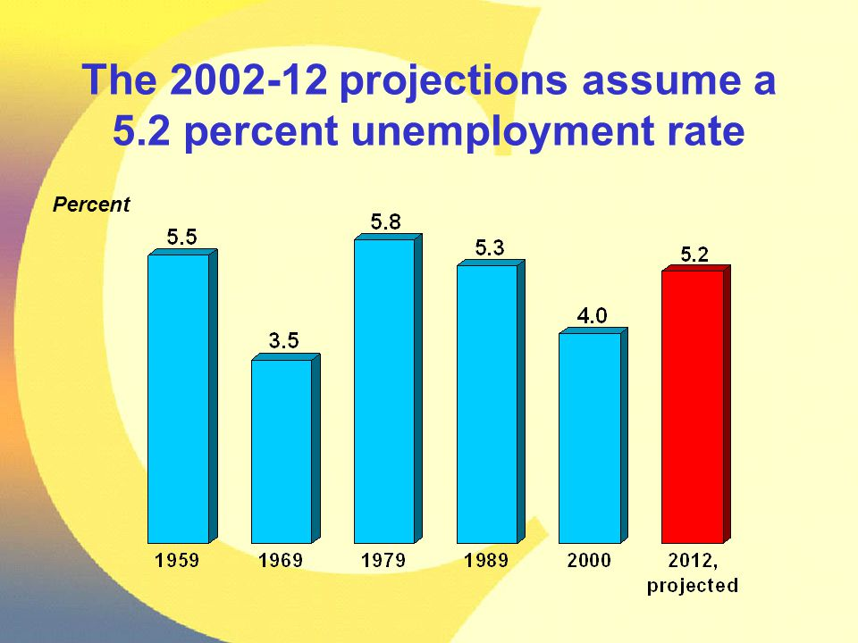 Percent The 2002-12 projections assume a 5.2 percent unemployment rate