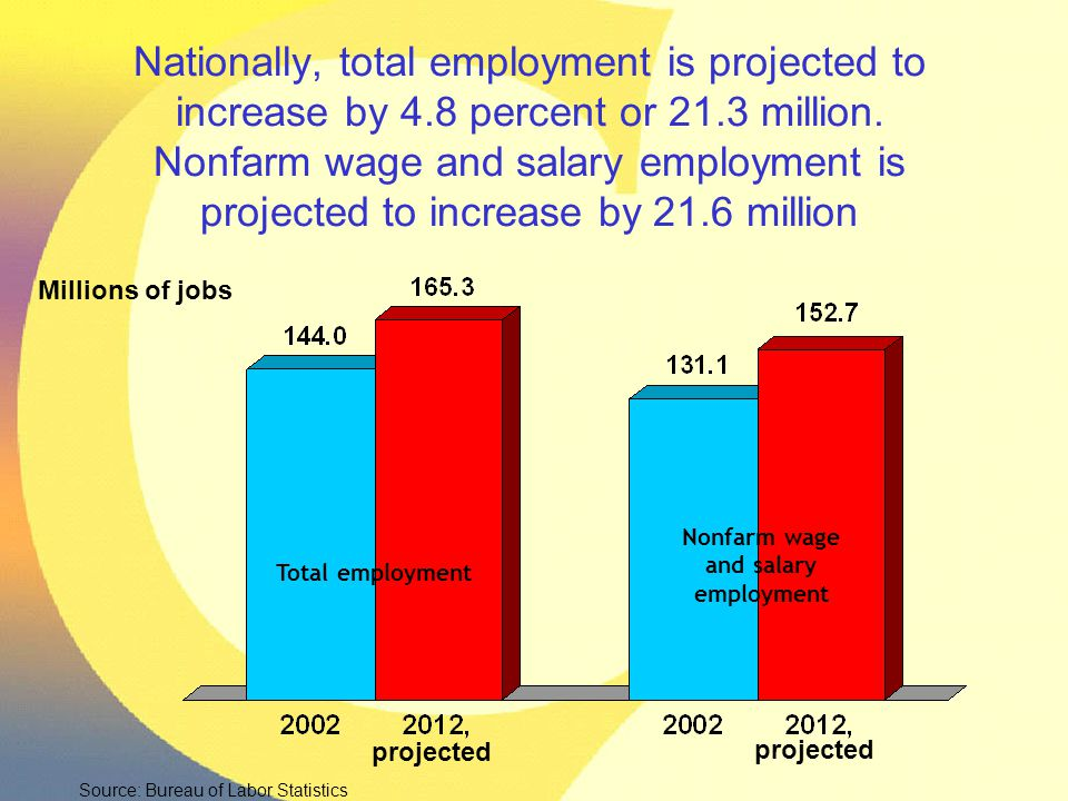 Nationally, total employment is projected to increase by 4.8 percent or 21.3 million. Nonfarm wage and salary employment is projected to increase by 2