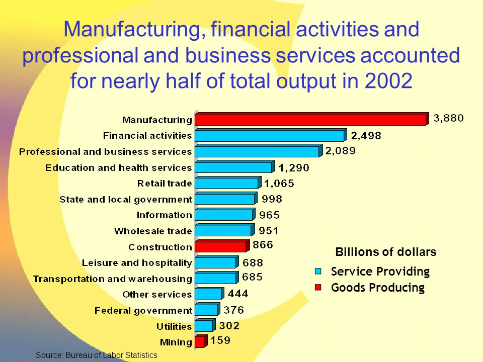 Manufacturing, financial activities and professional and business services accounted for nearly half of total output in 2002 Billions of dollars Servi