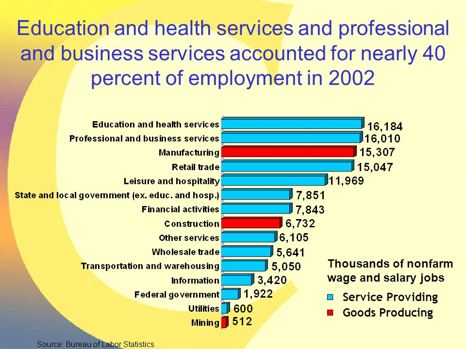 Education and health services and professional and business services accounted for nearly 40 percent of employment in 2002 Thousands of nonfarm wage a