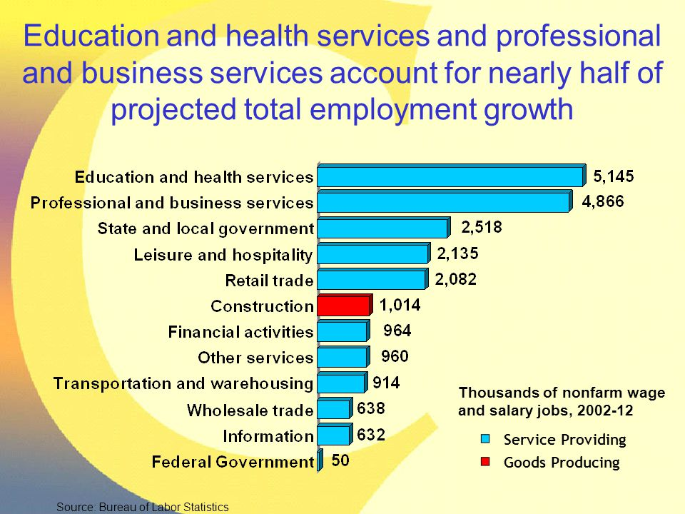 Education and health services and professional and business services account for nearly half of projected total employment growth Thousands of nonfarm