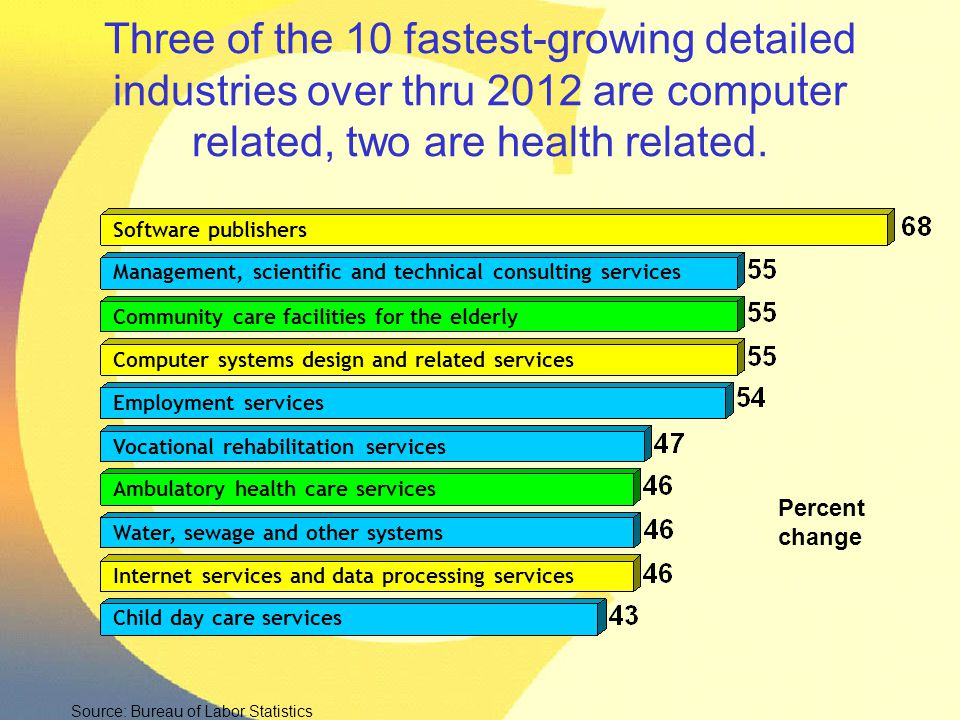 Three of the 10 fastest-growing detailed industries over thru 2012 are computer related, two are health related. Software publishers Management, scien