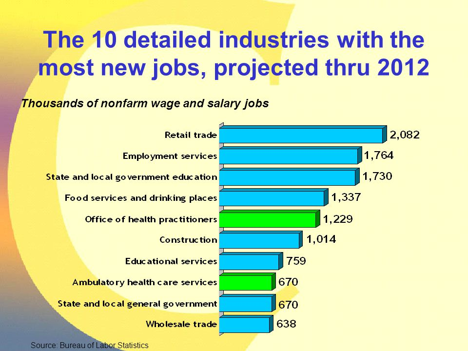Source: Bureau of Labor Statistics Thousands of nonfarm wage and salary jobs The 10 detailed industries with the most new jobs, projected thru 2012