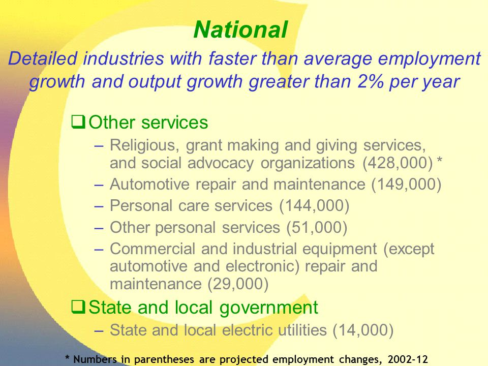 Detailed industries with faster than average employment growth and output growth greater than 2% per year  Other services –Religious, grant making an