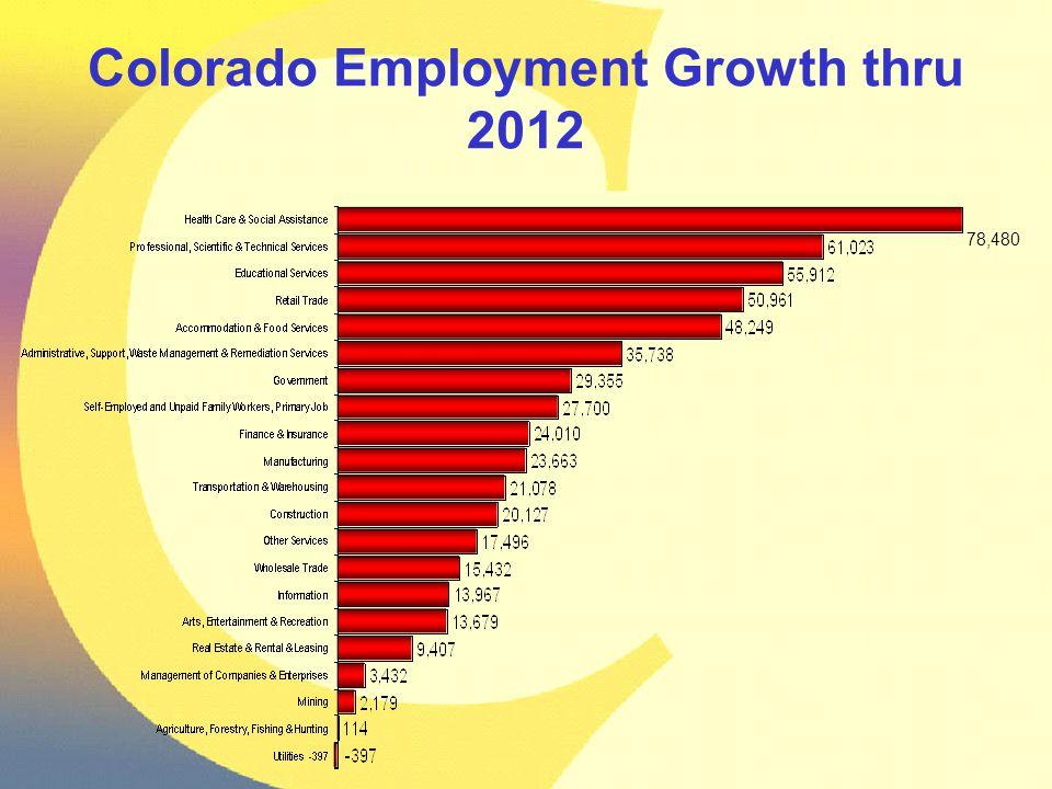 78,480 Colorado Employment Growth thru 2012